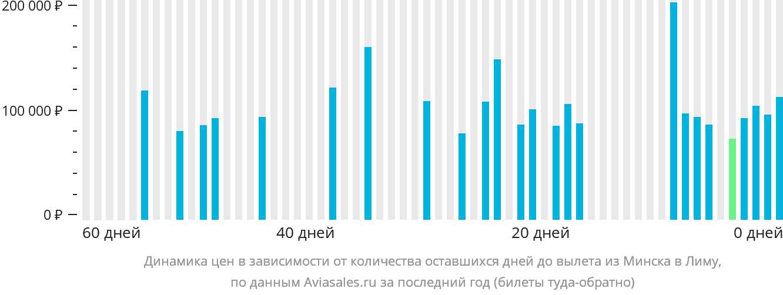 Динамика цен в зависимости от количества оставшихся дней до вылета из Минска в Лиму