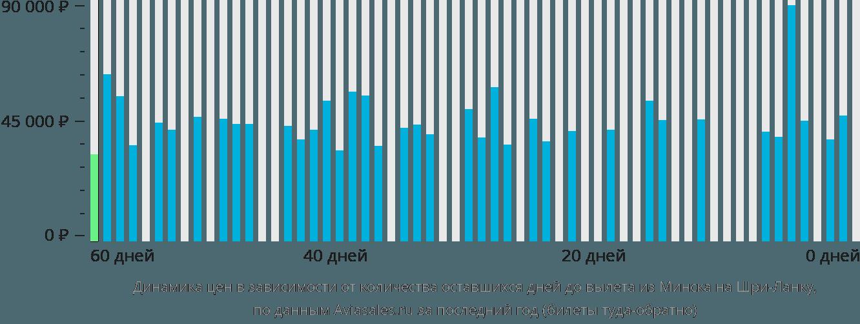 Динамика цен в зависимости от количества оставшихся дней до вылета из Минска на Шри-Ланку
