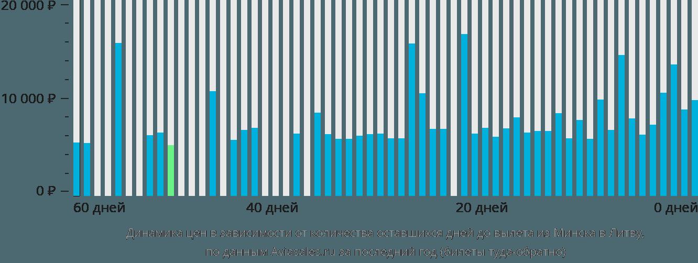 Динамика цен в зависимости от количества оставшихся дней до вылета из Минска в Литву