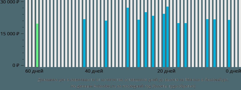 Динамика цен в зависимости от количества оставшихся дней до вылета из Минска в Люксембург