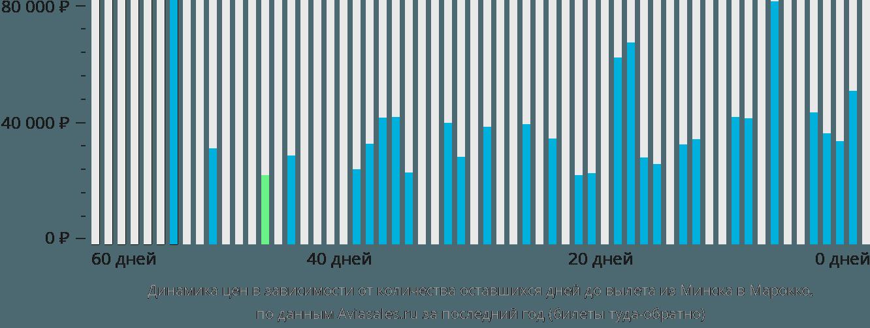 Динамика цен в зависимости от количества оставшихся дней до вылета из Минска в Марокко
