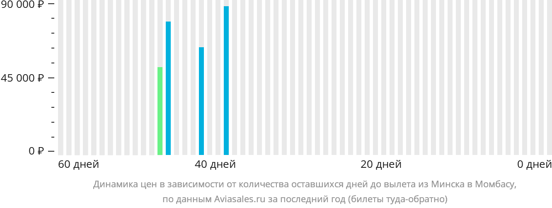 Динамика цен в зависимости от количества оставшихся дней до вылета из Минска в Момбасу
