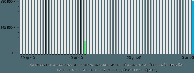 Динамика цен в зависимости от количества оставшихся дней до вылета из Минска в Монтего-Бей