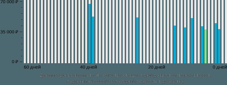 Динамика цен в зависимости от количества оставшихся дней до вылета из Минска в Маскат