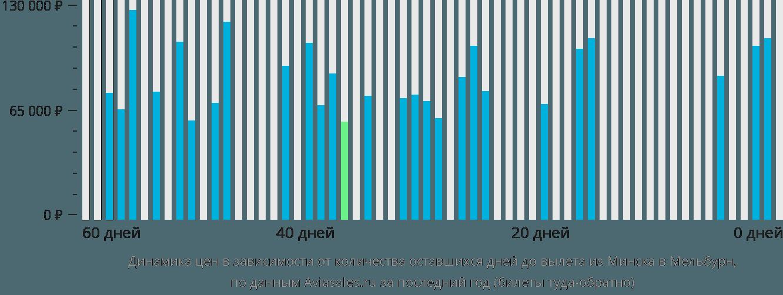 Динамика цен в зависимости от количества оставшихся дней до вылета из Минска в Мельбурн