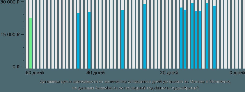 Динамика цен в зависимости от количества оставшихся дней до вылета из Минска в Монпелье