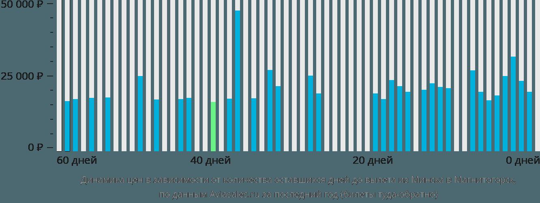 Динамика цен в зависимости от количества оставшихся дней до вылета из Минска в Магнитогорск