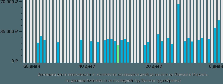 Динамика цен в зависимости от количества оставшихся дней до вылета из Минска в Марсель