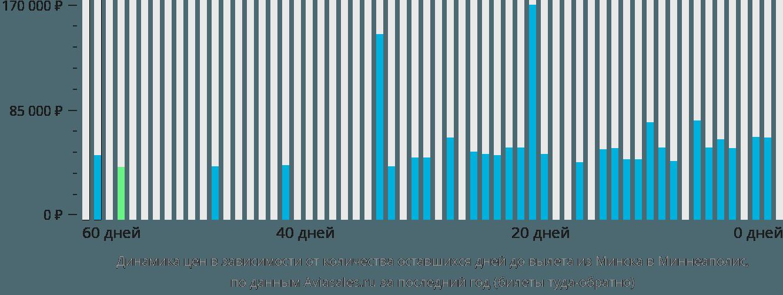 Динамика цен в зависимости от количества оставшихся дней до вылета из Минска в Миннеаполис