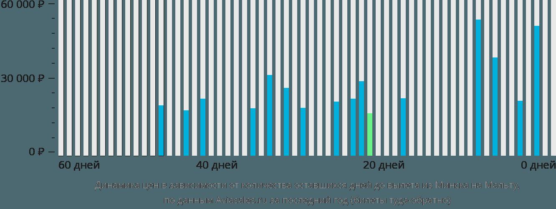 Динамика цен в зависимости от количества оставшихся дней до вылета из Минска в Мальту