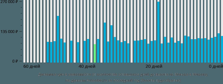 Динамика цен в зависимости от количества оставшихся дней до вылета из Минска в Мексику