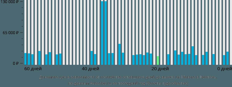 Динамика цен в зависимости от количества оставшихся дней до вылета из Минска в Неаполь