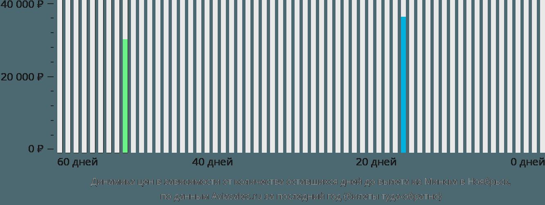 Динамика цен в зависимости от количества оставшихся дней до вылета из Минска в Ноябрьск