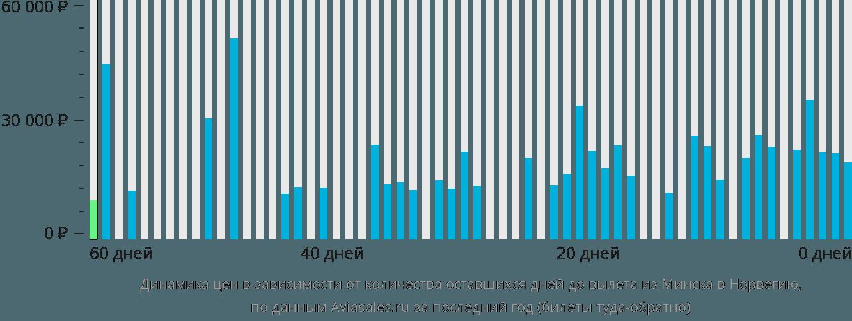 Динамика цен в зависимости от количества оставшихся дней до вылета из Минска в Норвегию