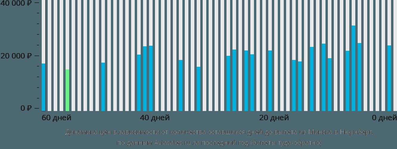 Динамика цен в зависимости от количества оставшихся дней до вылета из Минска в Нюрнберг
