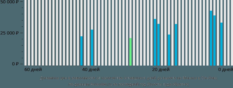 Динамика цен в зависимости от количества оставшихся дней до вылета из Минска в Ольбию