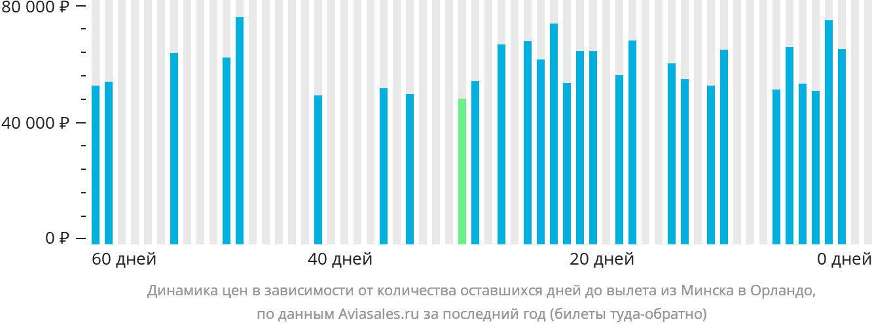 Динамика цен в зависимости от количества оставшихся дней до вылета из Минска в Орландо