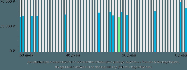 Динамика цен в зависимости от количества оставшихся дней до вылета из Минска в Филадельфию