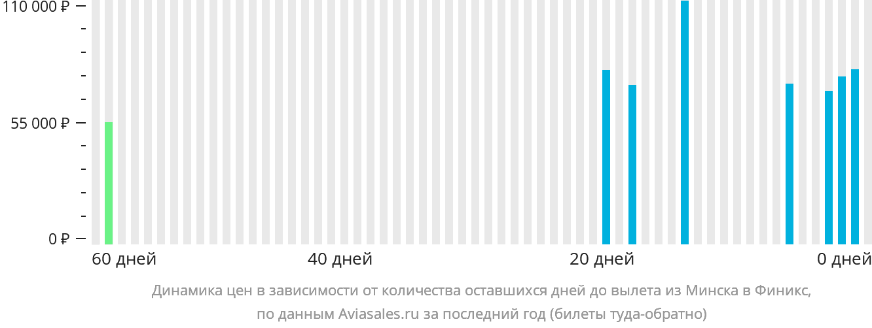 Динамика цен в зависимости от количества оставшихся дней до вылета из Минска в Финикс