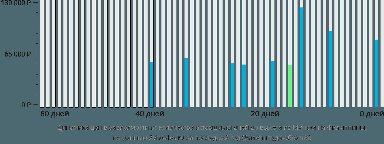 Динамика цен в зависимости от количества оставшихся дней до вылета из Минска на Филиппины
