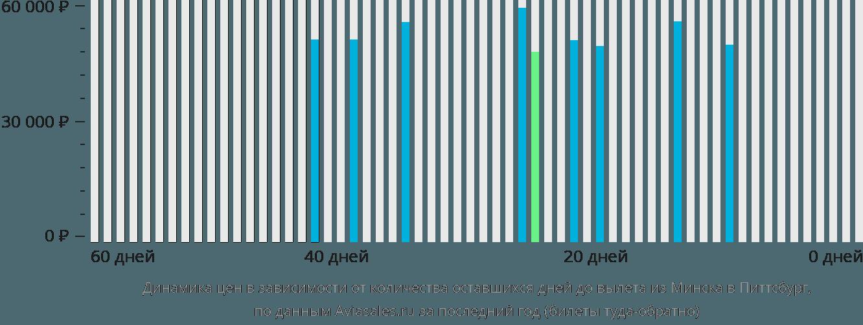 Динамика цен в зависимости от количества оставшихся дней до вылета из Минска в Питтсбург