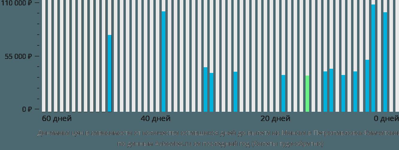 Динамика цен в зависимости от количества оставшихся дней до вылета из Минска в Петропавловск-Камчатский