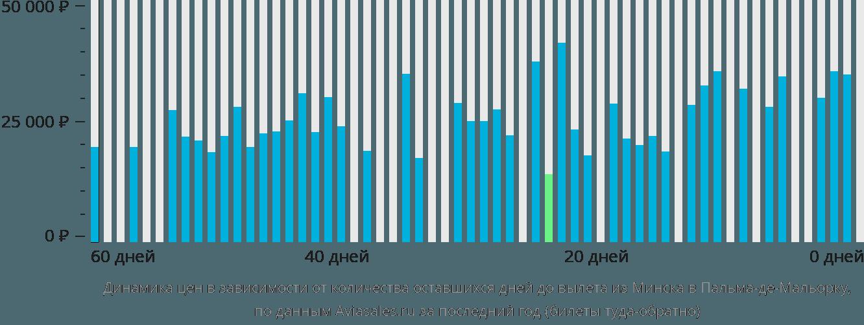 Динамика цен в зависимости от количества оставшихся дней до вылета из Минска в Пальма-де-Майорку