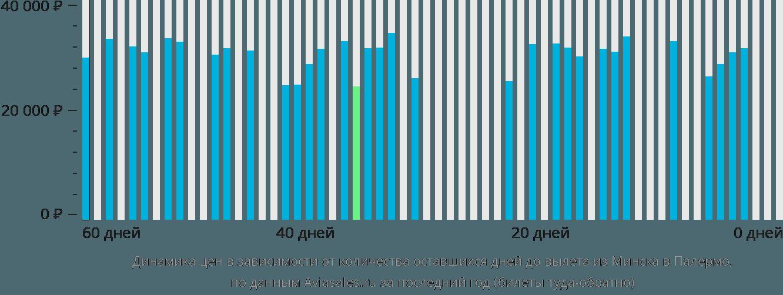 Динамика цен в зависимости от количества оставшихся дней до вылета из Минска в Палермо