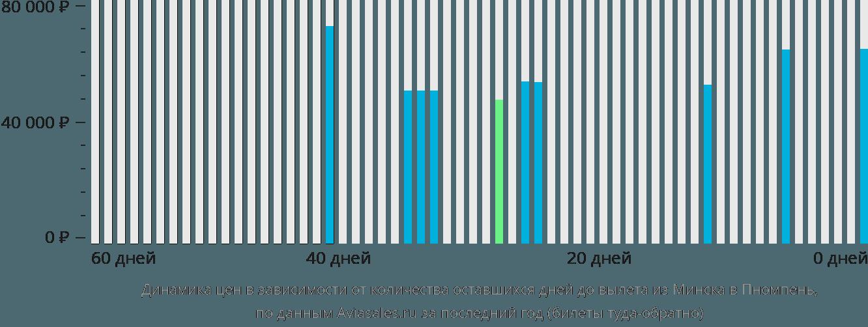 Динамика цен в зависимости от количества оставшихся дней до вылета из Минска в Пномпень