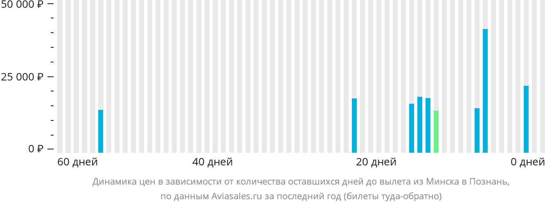 Динамика цен в зависимости от количества оставшихся дней до вылета из Минска в Познань