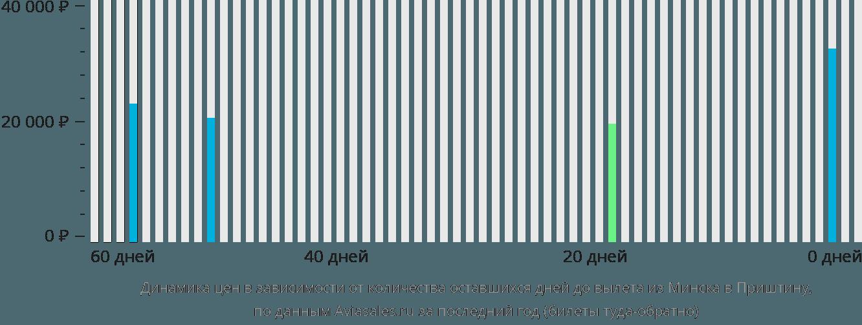 Динамика цен в зависимости от количества оставшихся дней до вылета из Минска в Приштину