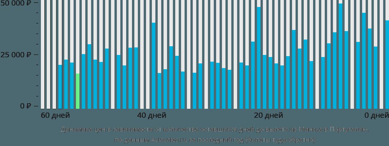 Динамика цен в зависимости от количества оставшихся дней до вылета из Минска в Португалию