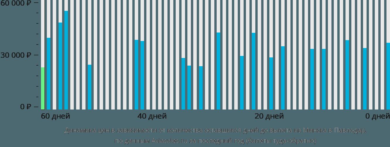 Динамика цен в зависимости от количества оставшихся дней до вылета из Минска в Павлодар