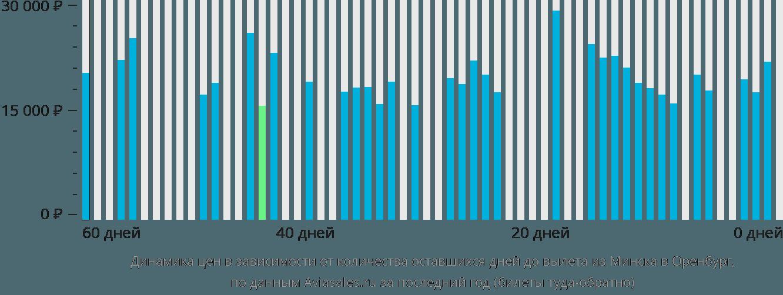 Динамика цен в зависимости от количества оставшихся дней до вылета из Минска в Оренбург