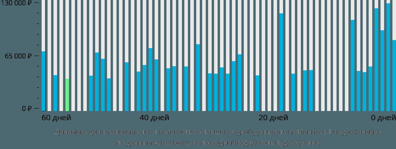 Динамика цен в зависимости от количества оставшихся дней до вылета из Минска в Рио-де-Жанейро
