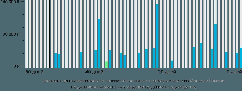 Динамика цен в зависимости от количества оставшихся дней до вылета из Минска в Римини