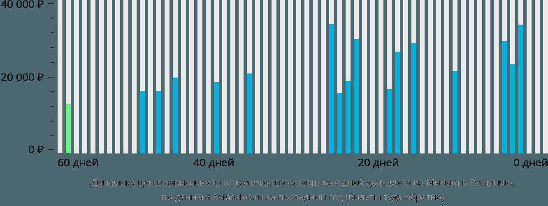Динамика цен в зависимости от количества оставшихся дней до вылета из Минска в Румынию