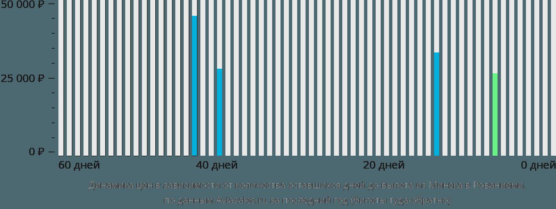 Динамика цен в зависимости от количества оставшихся дней до вылета из Минска в Рованиеми