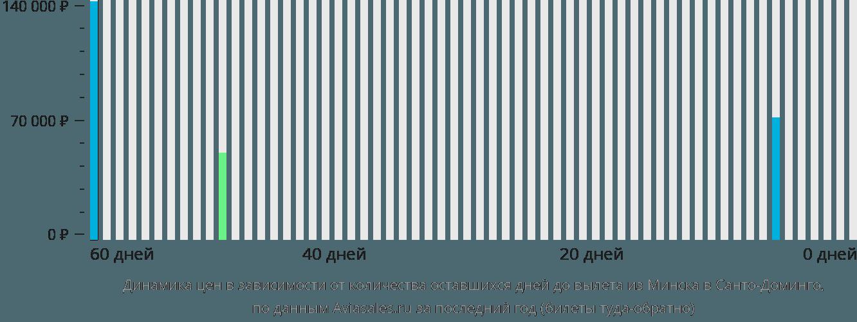 Динамика цен в зависимости от количества оставшихся дней до вылета из Минска в Санто-Доминго
