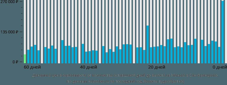 Динамика цен в зависимости от количества оставшихся дней до вылета из Минска в Сан-Франциско