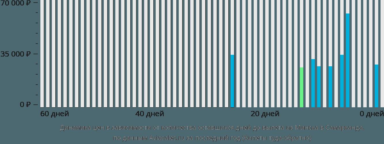 Динамика цен в зависимости от количества оставшихся дней до вылета из Минска в Самарканда