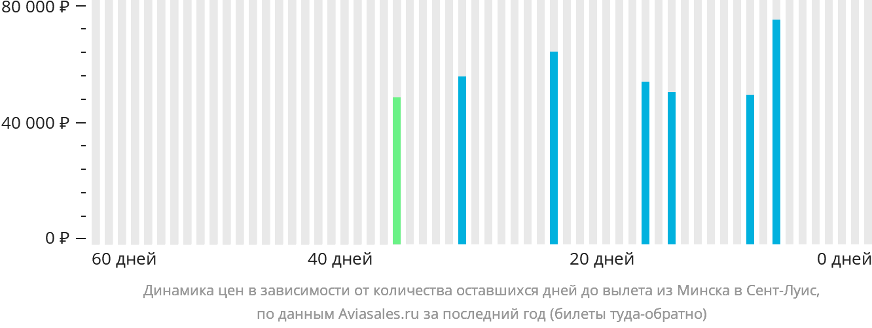 Динамика цен в зависимости от количества оставшихся дней до вылета из Минска в Сент-Луис