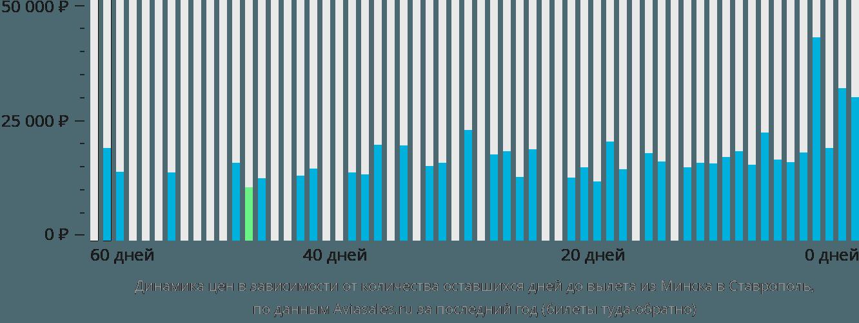 Динамика цен в зависимости от количества оставшихся дней до вылета из Минска в Ставрополь