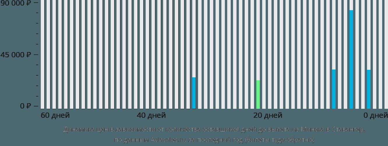 Динамика цен в зависимости от количества оставшихся дней до вылета из Минска в Ставангер