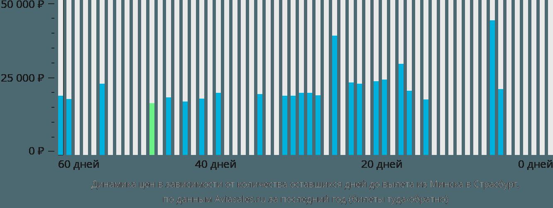 Динамика цен в зависимости от количества оставшихся дней до вылета из Минска в Страсбург