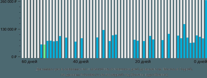 Динамика цен в зависимости от количества оставшихся дней до вылета из Минска в Сидней