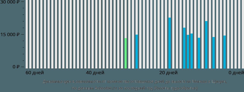 Динамика цен в зависимости от количества оставшихся дней до вылета из Минска в Щецин