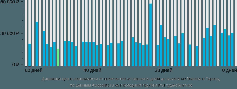 Динамика цен в зависимости от количества оставшихся дней до вылета из Минска в Тирану