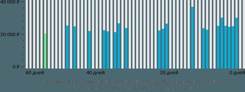 Динамика цен в зависимости от количества оставшихся дней до вылета из Минска в Тулузу