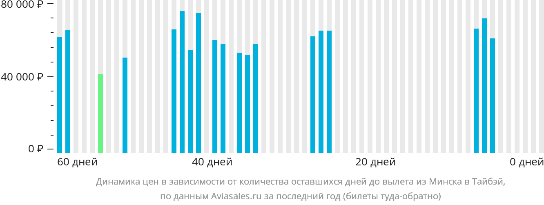 Динамика цен в зависимости от количества оставшихся дней до вылета из Минска в Тайбэй